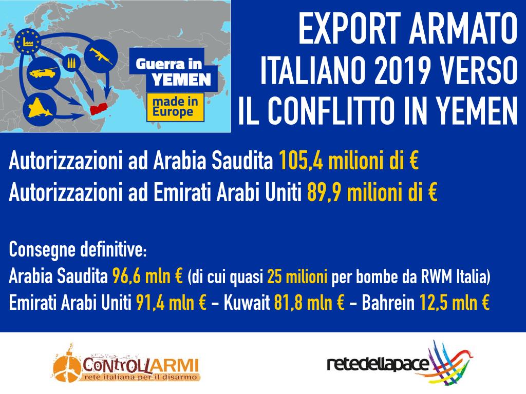 Export 2019: ancora bombe italiane verso i Paesi coinvolti nel conflitto in Yemen