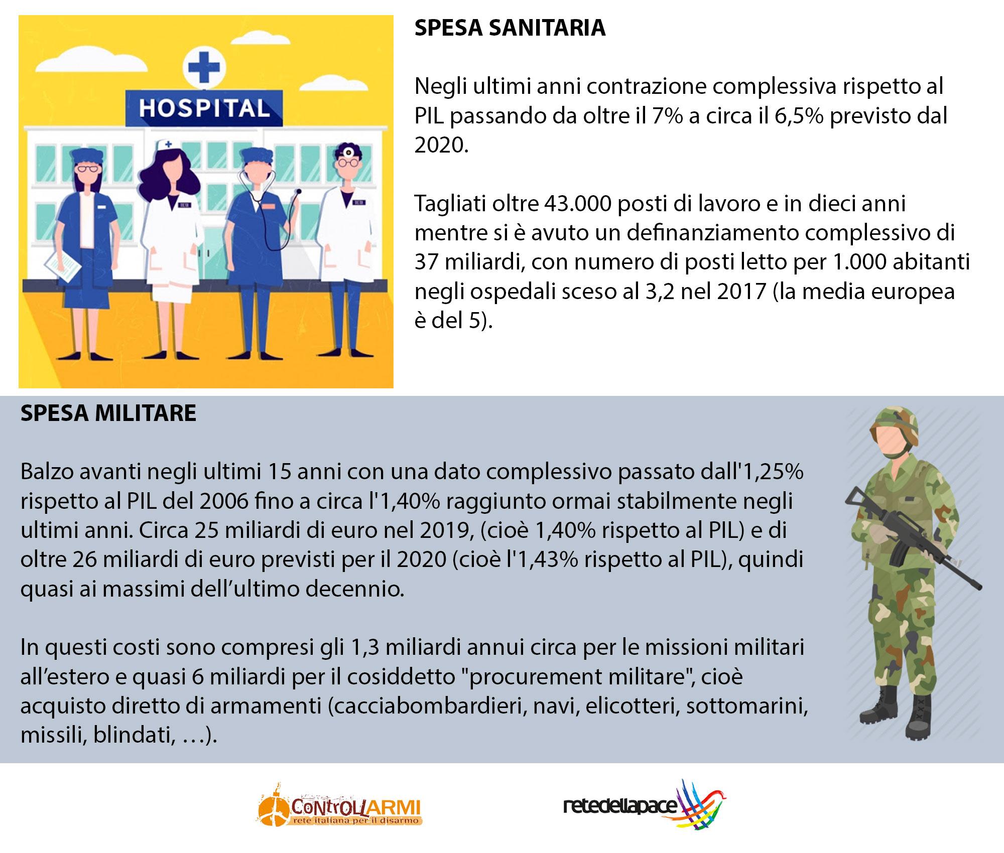 Più investimenti per la salute, meno spese militari