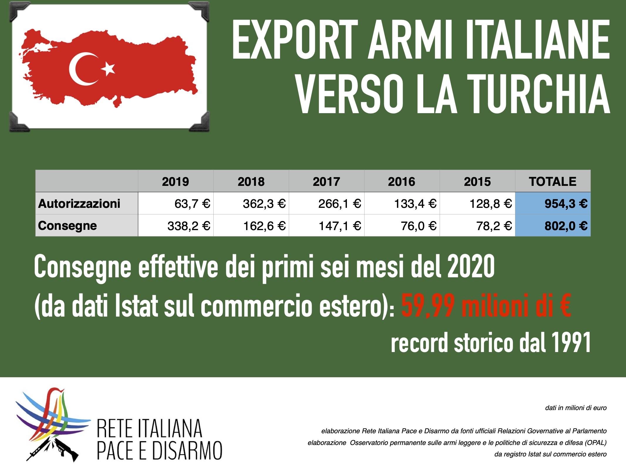 """Rete Italiana Pace e Disarmo: """"Necessario bloccare le vendite di armi verso la Turchia"""""""