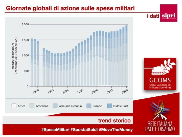 Nuovi dati sulla spesa militare mondiale 2020: crescita del 2,6% e sfiorati i 2.000 miliardi di dollari